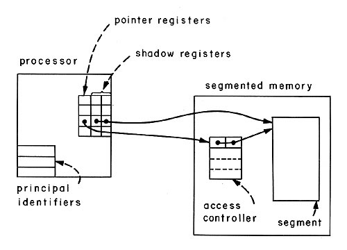 stargames register